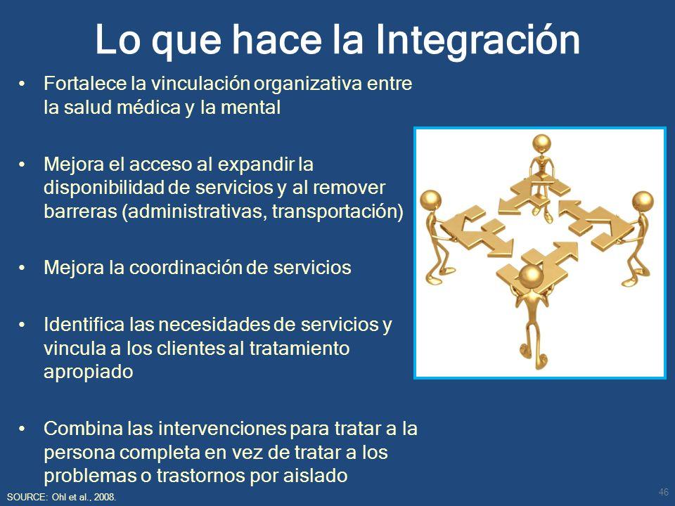 Lo que hace la Integración Fortalece la vinculación organizativa entre la salud médica y la mental Mejora el acceso al expandir la disponibilidad de s