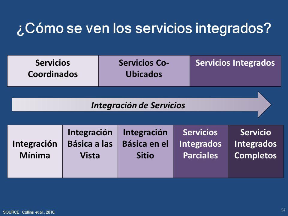 ¿Cómo se ven los servicios integrados? SOURCE: Collins et al., 2010. Servicios Coordinados Servicios Co- Ubicados Integración de Servicios Servicios I