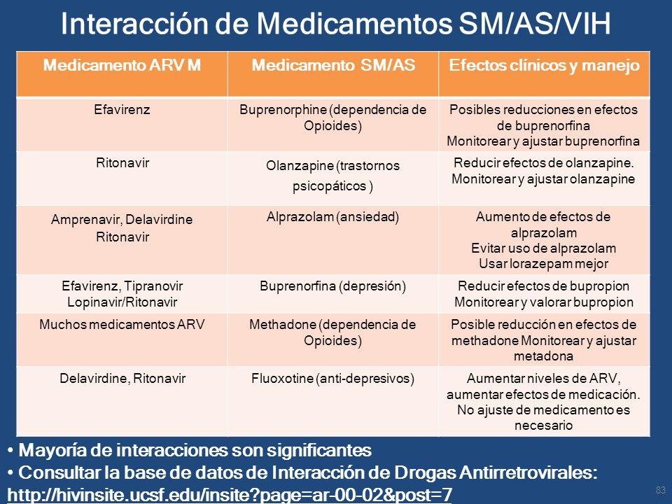 Interacción de Medicamentos SM/AS/VIH Medicamento ARV MMedicamento SM/AS Efectos clínicos y manejo EfavirenzBuprenorphine (dependencia de Opioides) Po