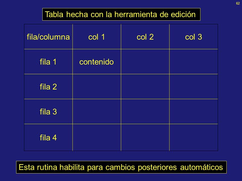 61 Tablas ¡No hacerlas a mano! Pues las correcciones posteriores son engorrosas Utilizar la herramienta de edición de tablas: –Insertar > Tabla