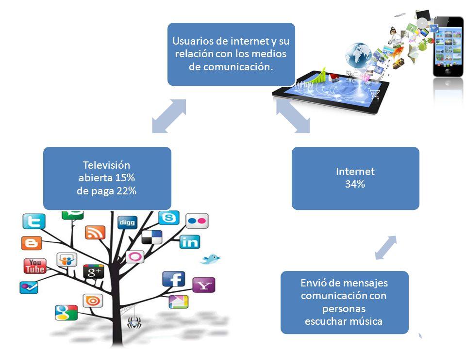 Usuarios de internet y su relación con los medios de comunicación.