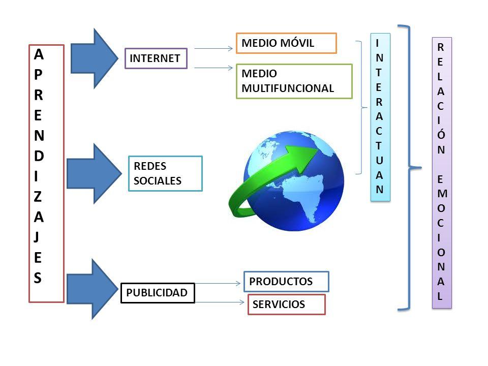 APRENDIZAJESAPRENDIZAJES INTERNET MEDIO MÓVIL MEDIO MULTIFUNCIONAL INTERACTUANINTERACTUAN INTERACTUANINTERACTUAN REDES SOCIALES PUBLICIDAD PRODUCTOS SERVICIOS RELACIÓNEMOCIONALRELACIÓNEMOCIONAL RELACIÓNEMOCIONALRELACIÓNEMOCIONAL