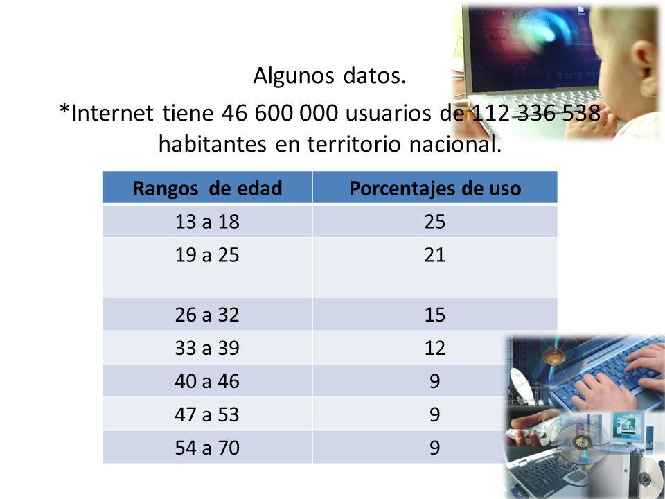 Algunos datos.
