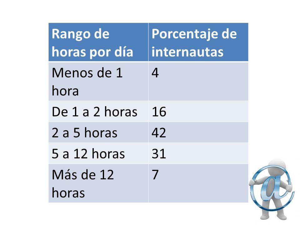 Rango de horas por día Porcentaje de internautas Menos de 1 hora 4 De 1 a 2 horas16 2 a 5 horas42 5 a 12 horas31 Más de 12 horas 7