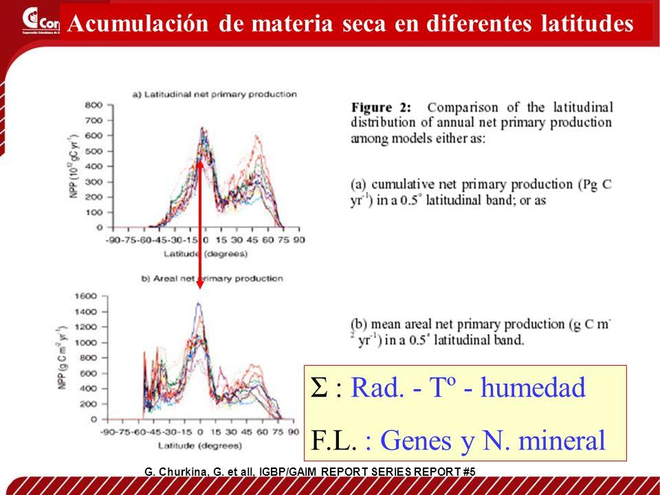 G. Churkina, G. et all, IGBP/GAIM REPORT SERIES REPORT #5 Acumulación de materia seca en diferentes latitudes Σ : Rad. - Tº - humedad F.L. : Genes y N