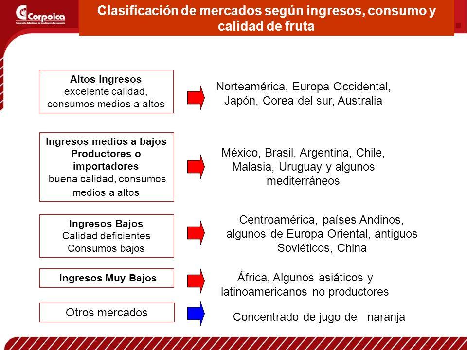 Clasificación de mercados según ingresos, consumo y calidad de fruta Altos Ingresos excelente calidad, consumos medios a altos Ingresos medios a bajos