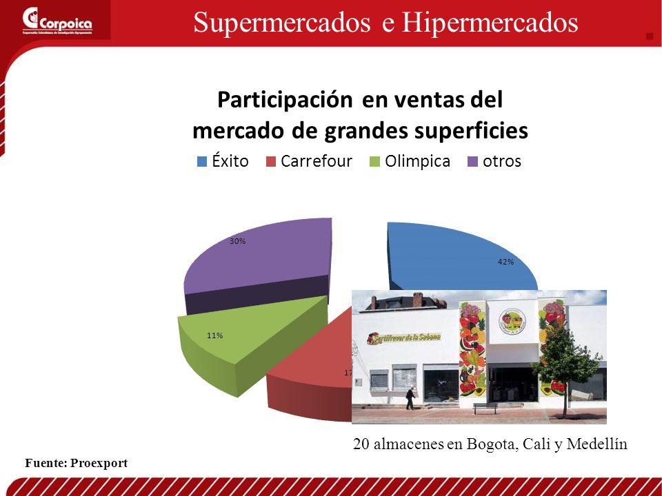 Supermercados e Hipermercados 20 almacenes en Bogota, Cali y Medellín Fuente: Proexport