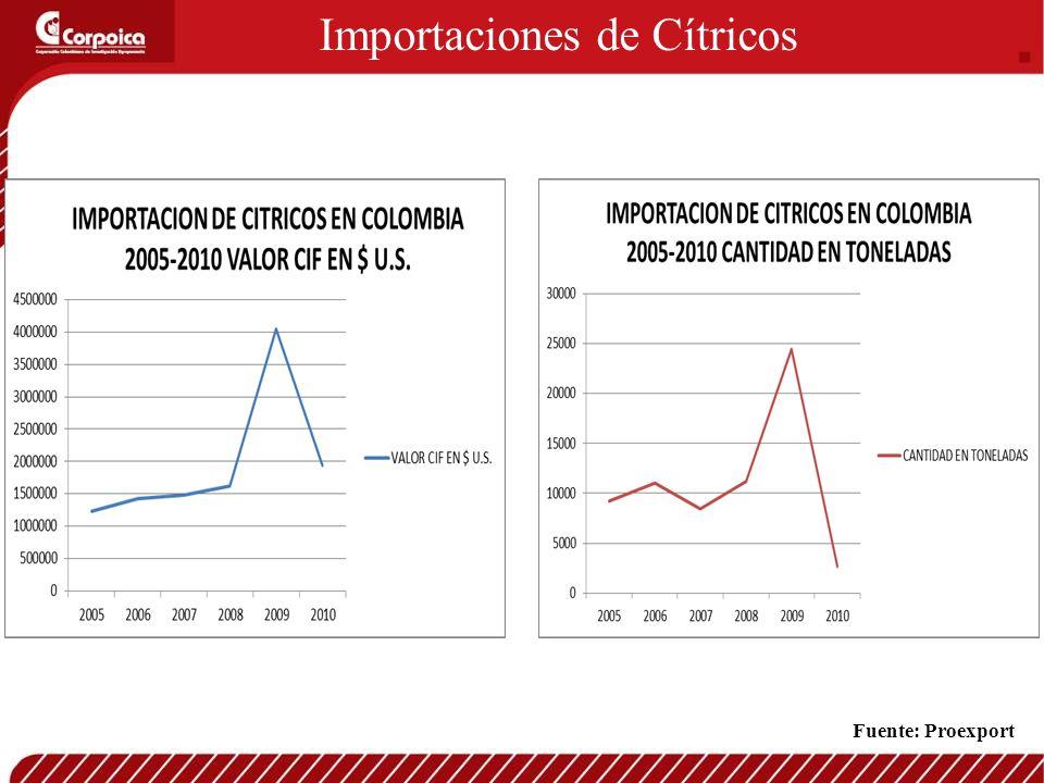 Importaciones de Cítricos Fuente: Proexport