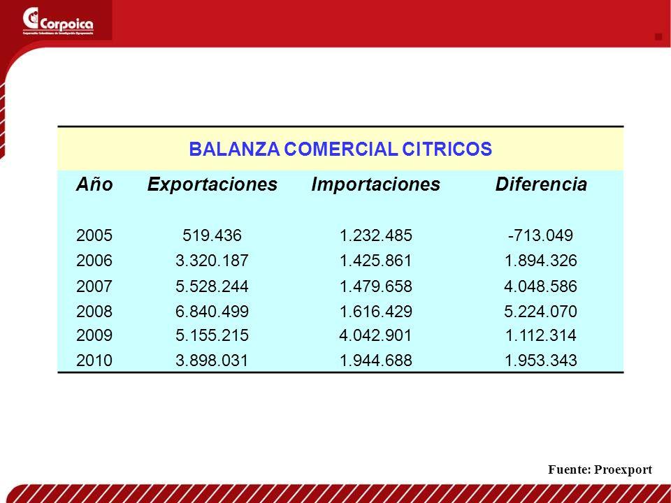 BALANZA COMERCIAL CITRICOS AñoExportacionesImportacionesDiferencia 2005519.4361.232.485-713.049 20063.320.1871.425.8611.894.326 20075.528.2441.479.658