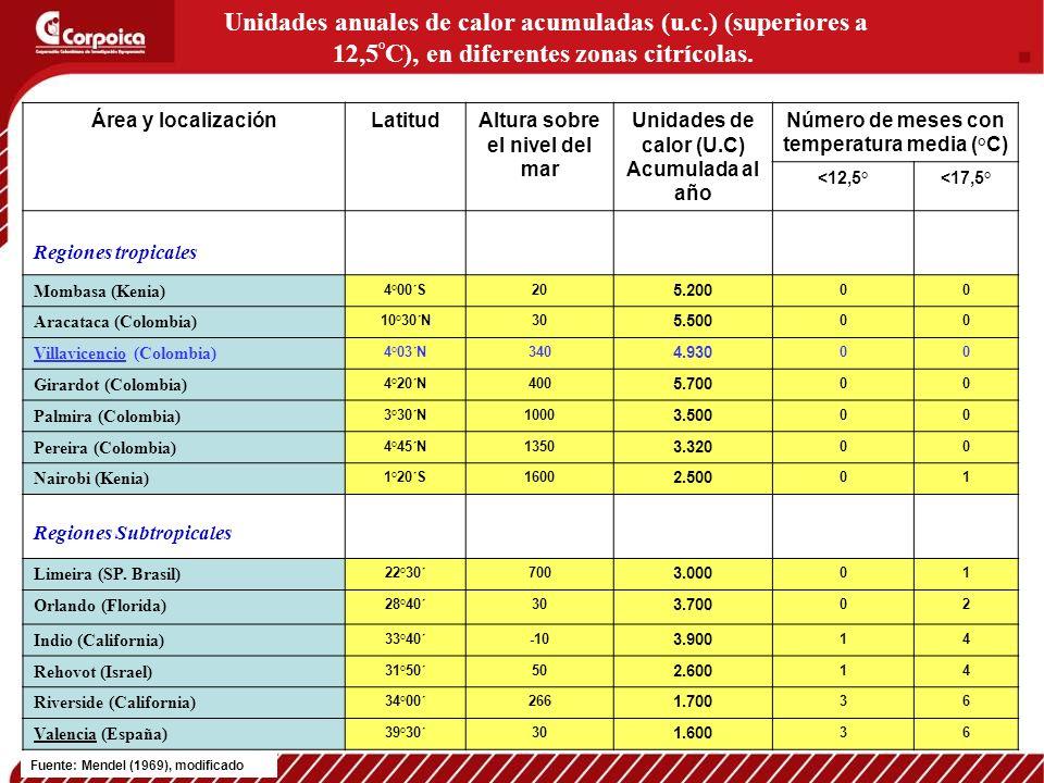 Área y localizaciónLatitudAltura sobre el nivel del mar Unidades de calor (U.C) Acumulada al año Número de meses con temperatura media (°C) <12,5°<17,