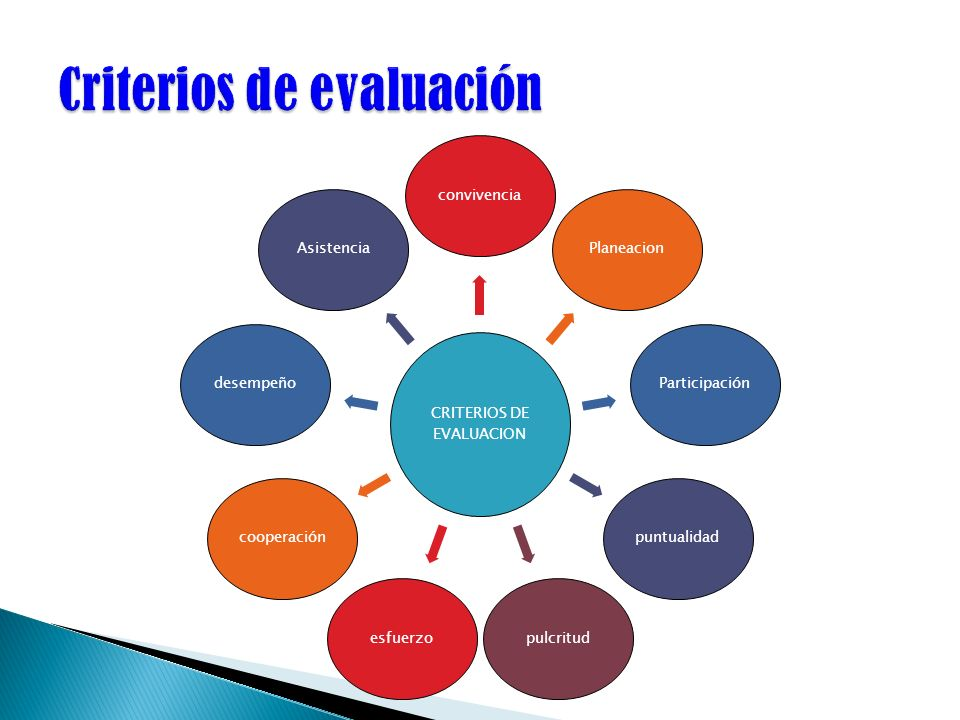 CRITERIOS DE EVALUACION convivenciaPlaneacionParticipaciónpuntualidadpulcritudesfuerzocooperacióndesempeñoAsistencia