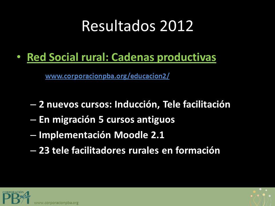www.corporacionpba.org Resultados 2012 Red Social rural: Cadenas productivas: http:// www.corporacionpba.org/educacion2/ – 2 nuevos cursos: Inducción, Tele facilitación – En migración 5 cursos antiguos – Implementación Moodle 2.1 – 23 tele facilitadores rurales en formación