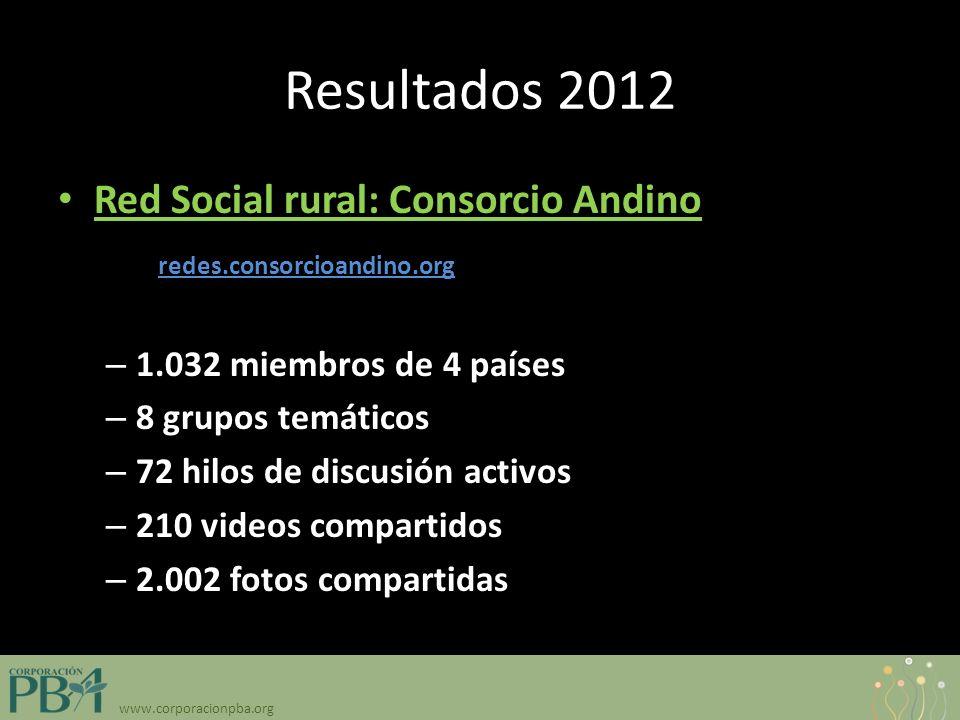 www.corporacionpba.org Resultados 2012 Red Social rural: Consorcio Andino: http:// redes.consorcioandino.org – 1.032 miembros de 4 países – 8 grupos temáticos – 72 hilos de discusión activos – 210 videos compartidos – 2.002 fotos compartidas