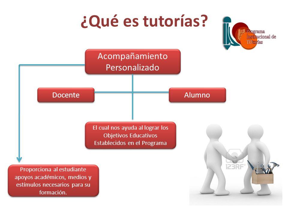¿Qué es tutorías? Acompañamiento Personalizado Docente Alumno El cual nos ayuda al lograr los Objetivos Educativos Establecidos en el Programa Proporc
