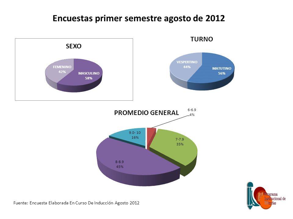 Encuestas primer semestre agosto de 2012 Fuente: Encuesta Elaborada En Curso De Inducción Agosto 2012