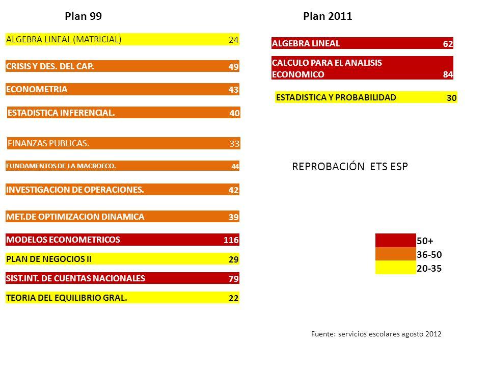 ALGEBRA LINEAL (MATRICIAL) 24 CRISIS Y DES. DEL CAP.49 ECONOMETRIA43 ESTADISTICA INFERENCIAL.40 FINANZAS PUBLICAS.33 FUNDAMENTOS DE LA MACROECO. 44 IN