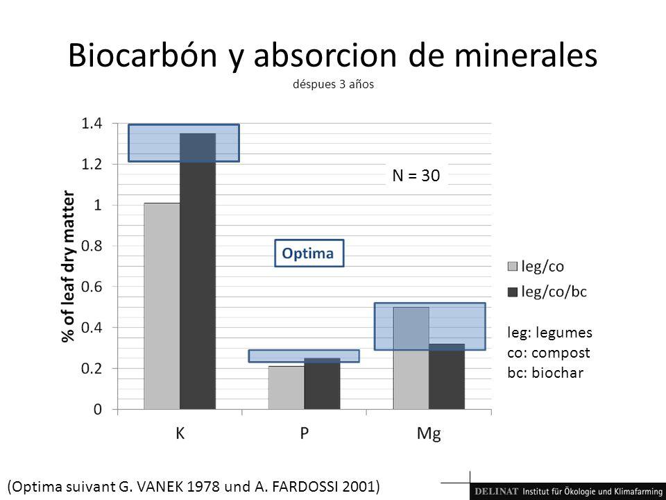 leg: legumes co: compost bc: biochar Biocarbón y absorcion de minerales déspues 3 años N = 30 (Optima suivant G. VANEK 1978 und A. FARDOSSI 2001)