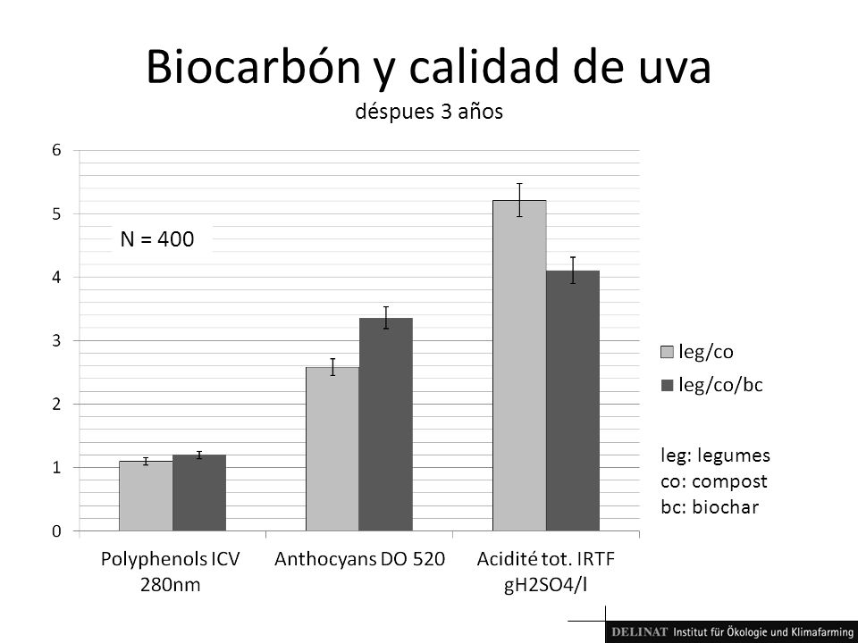 Biocarbón y calidad de uva déspues 3 años N = 400 leg: legumes co: compost bc: biochar