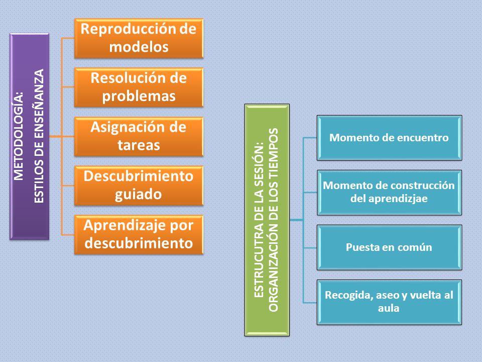 METODOLOGÍA: ESTILOS DE ENSEÑANZA Reproducción de modelos Resolución de problemas Asignación de tareas Descubrimiento guiado Aprendizaje por descubrim