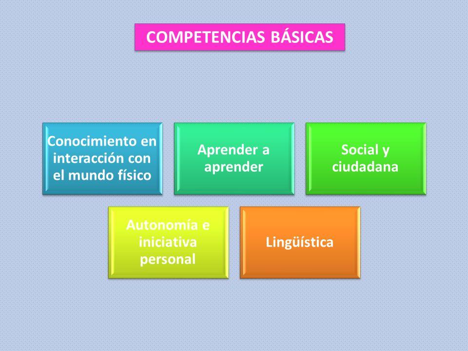 Conocimiento en interacción con el mundo físico Aprender a aprender Social y ciudadana Autonomía e iniciativa personal Lingüística COMPETENCIAS BÁSICA