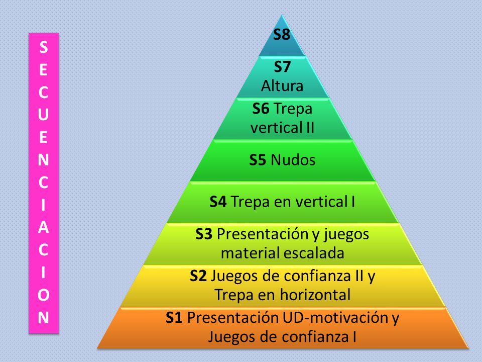 S8 S7 Altura S6 Trepa vertical II S5 Nudos S4 Trepa en vertical I S3 Presentación y juegos material escalada S2 Juegos de confianza II y Trepa en hori
