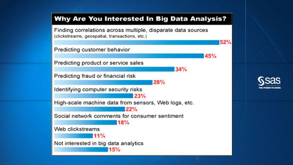 IDENTIFY / FORMULATE PROBLEM DATA PREPARATION DATA EXPLORATION TRANSFORM & SELECT BUILD MODEL VALIDATE MODEL DEPLOY MODEL EVALUATE / MONITOR RESULTS Domain Expert Makes Decisions Evaluates Processes and ROI BUSINESS MANAGER Model Validation Model Deployment & Monitoring Data Preparation IT SYSTEMS / MANAGEMENT Data Exploration Data Visualization Report Creation BUSINESS ANALYST Exploratory Analysis Topic Creation Predictive Modeling DATA SCIENTIST THE ANALYTICS LIFECYCLE