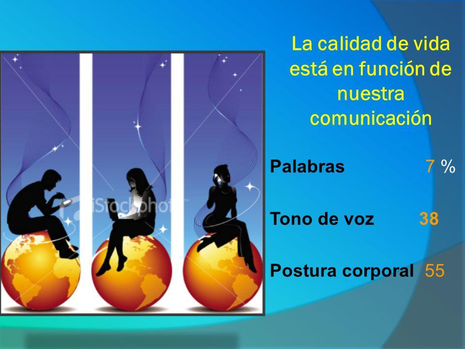 La calidad de vida está en función de nuestra comunicación Palabras 7 % Tono de voz 38 Postura corporal 55