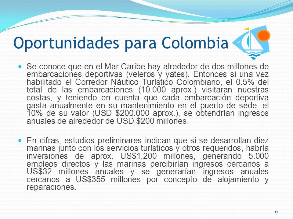 Impacto del Turismo Náutico Mejoramiento del nivel de vida de la población costera y su área de influencia.