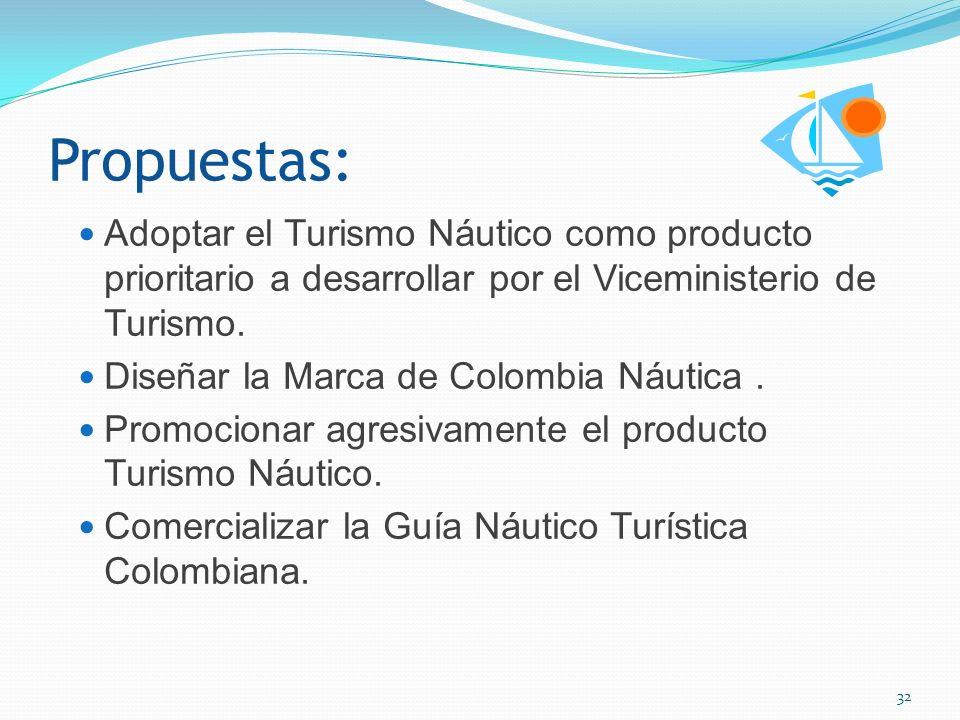 Resultados: Con liderazgo de la Corporación de Turismo Cartagena de Indias, se presento el proyecto de la Guía Náutica Colombiana al Fondo de Promoción Turística, aprobado por su junta el 14 de Noviembre de 2008.