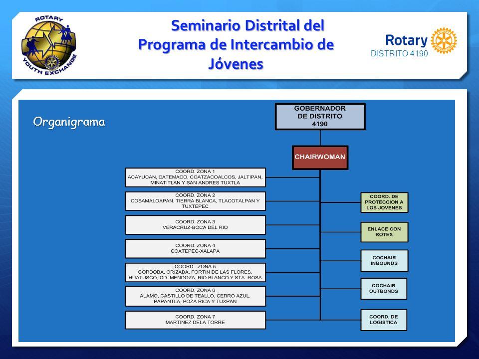 Seminario Distrital del Programa de Intercambio de Jóvenes Organigrama DISTRITO 4190