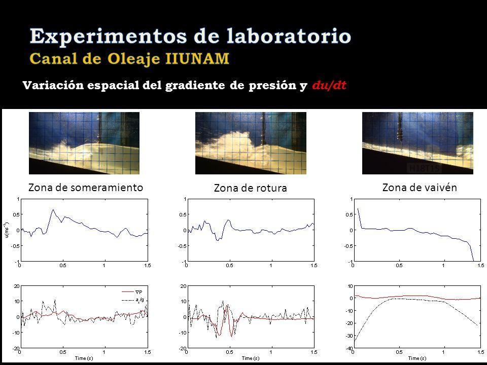 Zona de someramiento Zona de rotura Zona de vaivén Variación espacial del gradiente de presión y du/dt