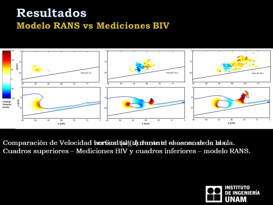 Comparación de Velocidad vertical ( w ) durante el ascenso de la ola. Cuadros superiores – Mediciones BIV y cuadros inferiores – modelo RANS. Comparac