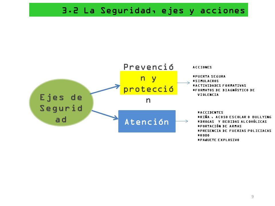 3.2 La Seguridad, ejes y acciones Prevenció n y protecció n Atención 9 ACCIONES *PUERTA SEGURA *SIMULACROS *ACTIVIDADES FORMATIVAS *FORMATOS DE DIAGNÓ