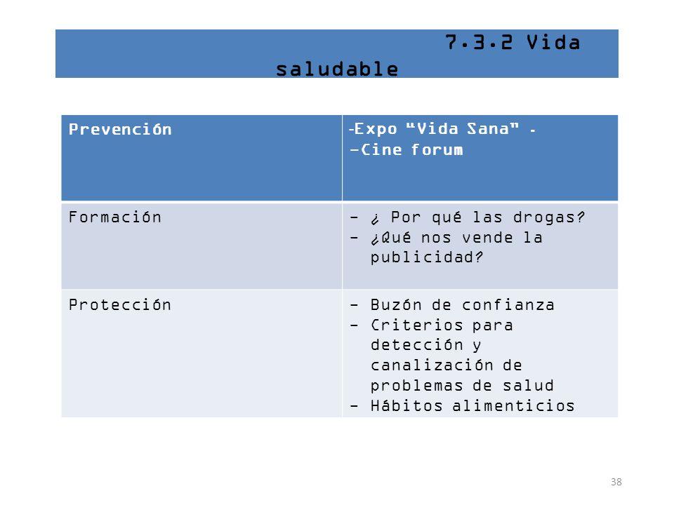 38 7.3.2 Vida saludable Prevención - Expo Vida Sana. -Cine forum Formación-¿ Por qué las drogas? -¿Qué nos vende la publicidad? Protección-Buzón de co