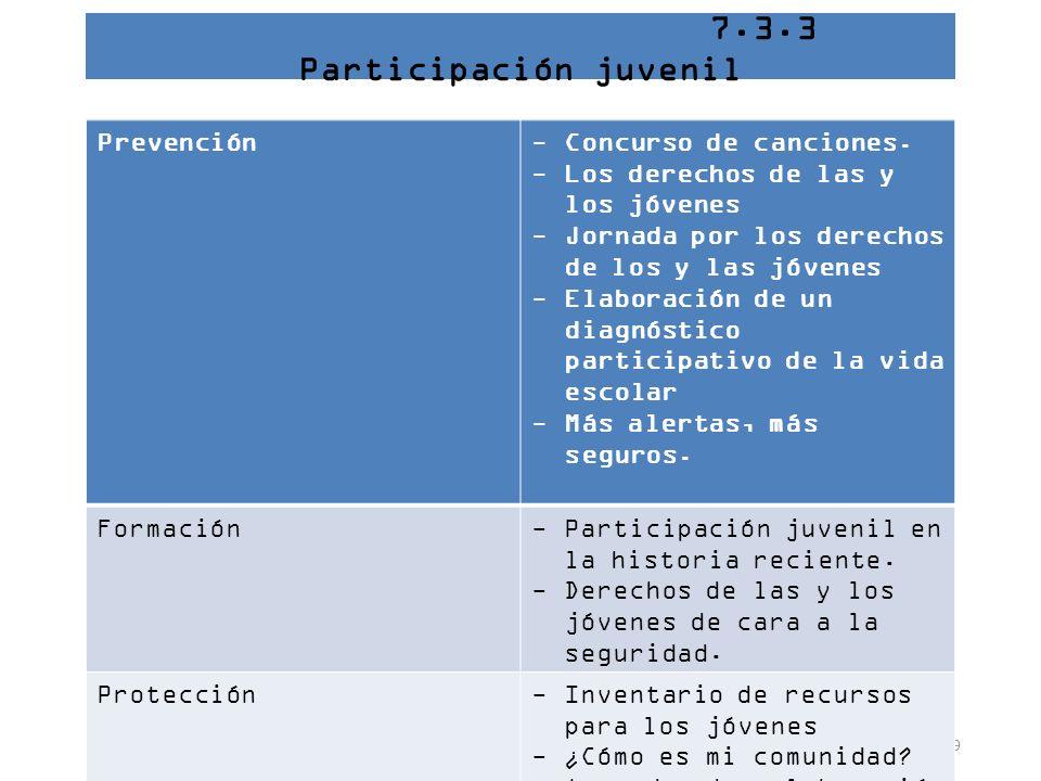 39 7.3.3 Participación juvenil Prevención-Concurso de canciones. -Los derechos de las y los jóvenes -Jornada por los derechos de los y las jóvenes -El
