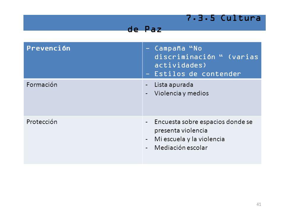 41 7.3.5 Cultura de Paz Prevención-Campaña No discriminación (varias actividades) -Estilos de contender Formación-Lista apurada -Violencia y medios Pr