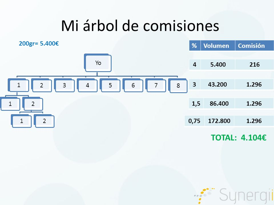 Mi árbol de comisiones Yo 1212 1 234567 8 200gr= 5.400 %VolumenComisión 45.400216 343.2001.296 1,586.4001.296 0,75172.8001.296 TOTAL: 4.104