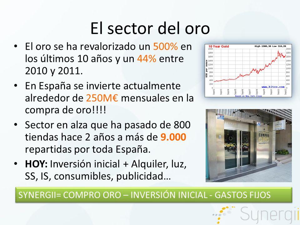 Opciones en el sector del oro INVERSIÓN INICIAL CIRCULANTE (1Kg) GASTOS MENSUALES MARGEN MENSUAL (5/gr)): 15.000 Acondicionamiento local: caja fuerte, cristal, cámaras, obras, mobiliario, PC, A.A… Alquiler: Sueldo bruto: Consumibles: Publicidad: TOTAL: 1.000 17.500 1gr oro 18K= 25 2.500 500 900 200 1.500 3.100 0 900 50 300 1.250 5.000 BENEFICIO MENSUAL: 1.9003.750