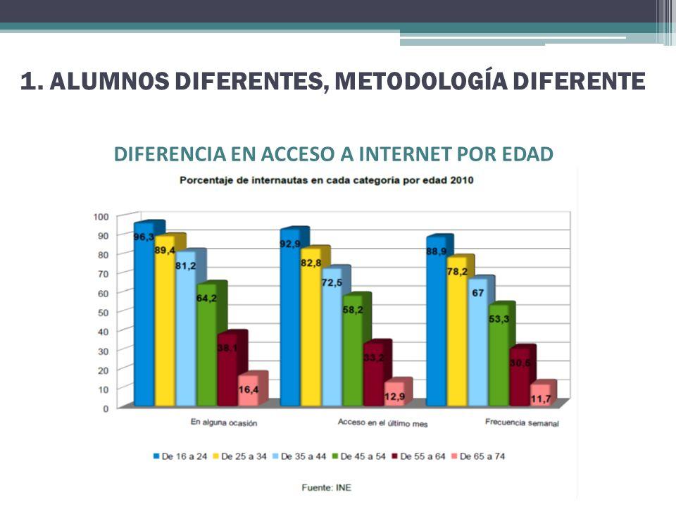 1. ALUMNOS DIFERENTES, METODOLOGÍA DIFERENTE DIFERENCIA EN ACCESO A INTERNET POR EDAD