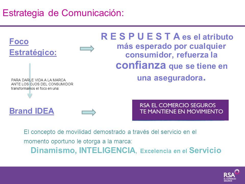 Estrategia de Comunicación: R E S P U E S T A es el atributo más esperado por cualquier consumidor, refuerza la confianza que se tiene en una asegurad
