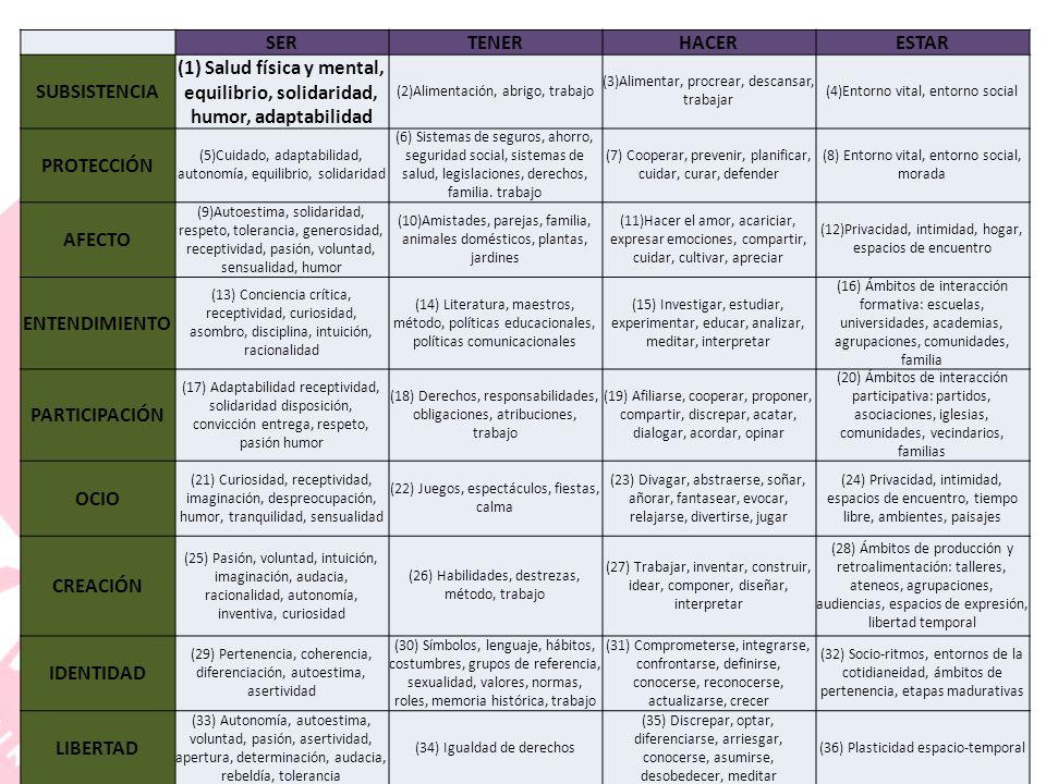 SERTENERHACERESTAR SUBSISTENCIA (1) Salud física y mental, equilibrio, solidaridad, humor, adaptabilidad (2)Alimentación, abrigo, trabajo (3)Alimentar, procrear, descansar, trabajar (4)Entorno vital, entorno social PROTECCIÓN (5)Cuidado, adaptabilidad, autonomía, equilibrio, solidaridad (6) Sistemas de seguros, ahorro, seguridad social, sistemas de salud, legislaciones, derechos, familia.
