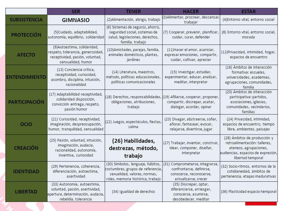 SERTENERHACERESTAR SUBSISTENCIA GIMNASIO (2)Alimentación, abrigo, trabajo (3)Alimentar, procrear, descansar, trabajar (4)Entorno vital, entorno social