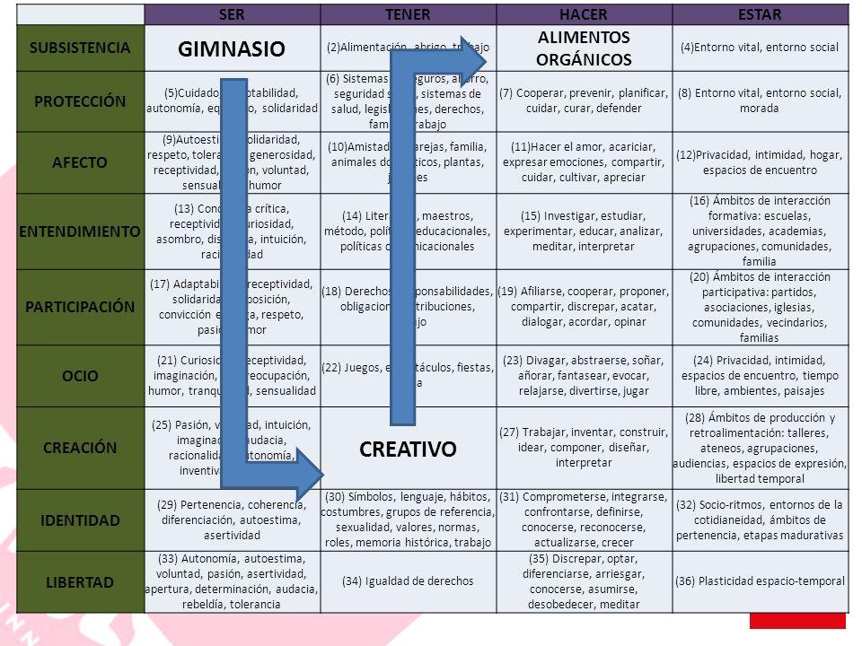 SERTENERHACERESTAR SUBSISTENCIA GIMNASIO (2)Alimentación, abrigo, trabajo ALIMENTOS ORGÁNICOS (4)Entorno vital, entorno social PROTECCIÓN (5)Cuidado,