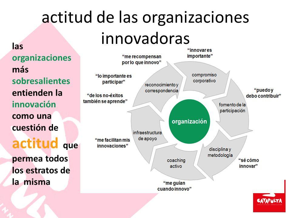 actitud de las organizaciones innovadoras la rueda virtuosa de la innovación las organizaciones más sobresalientes entienden la innovación como una cu