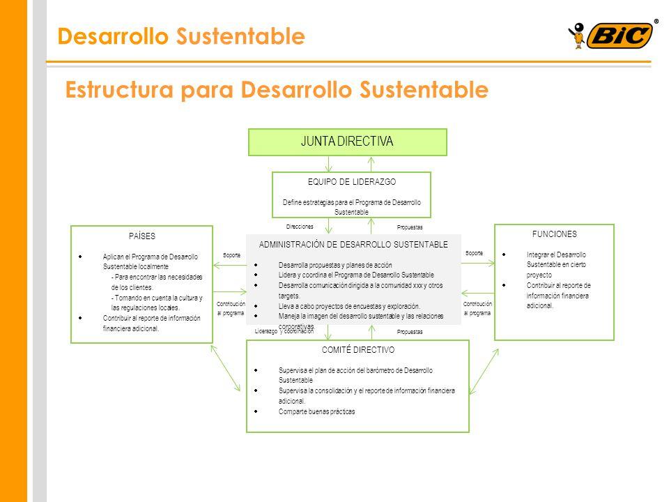 6 JUNTA DIRECTIVA EQUIPO DE LIDERAZGO Define estrategias para el Programa de Desarrollo Sustentable ADMINISTRACIÓN DE DESARROLLO SUSTENTABLE Desarroll