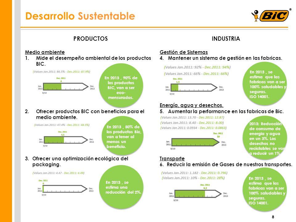 8 Desarrollo Sustentable PRODUCTOS Medio ambiente 1.Mide el desempeño ambiental de los productos BIC. 2.Ofrecer productos BIC con beneficios para el m