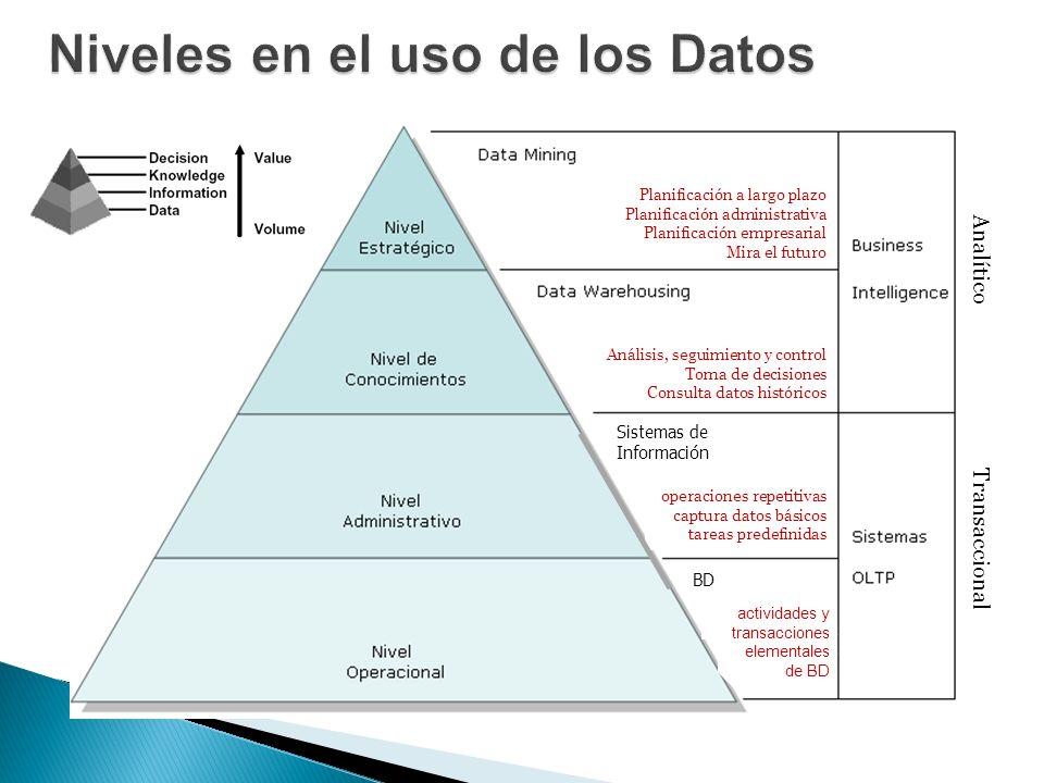 Sistemas de Información BD operaciones repetitivas captura datos básicos tareas predefinidas actividades y transacciones elementales de BD Análisis, s