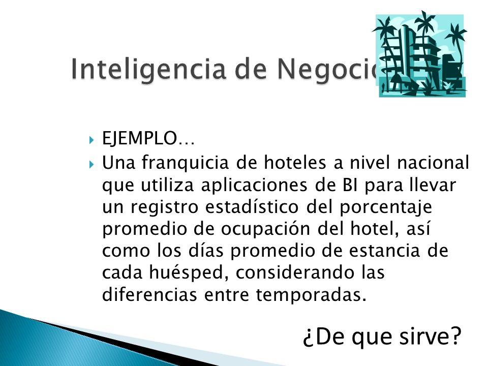 Inteligencia de Negocios EJEMPLO… Una franquicia de hoteles a nivel nacional que utiliza aplicaciones de BI para llevar un registro estadístico del po