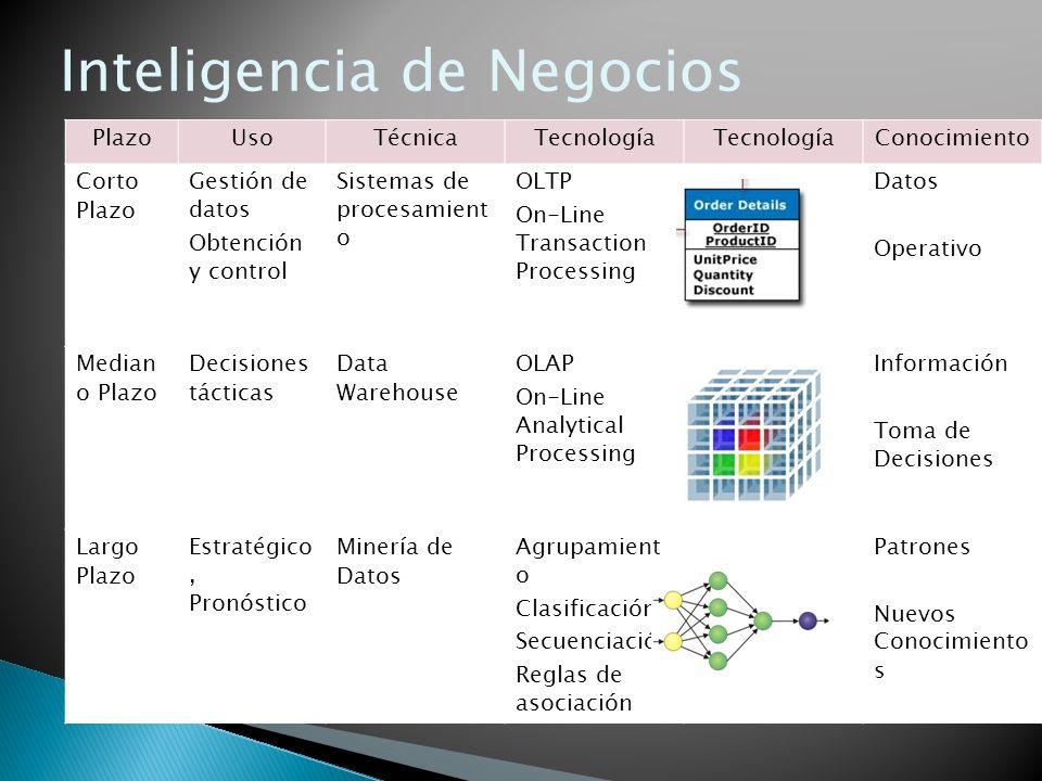 PlazoUsoTécnicaTecnología Conocimiento Corto Plazo Gestión de datos Obtención y control Sistemas de procesamient o OLTP On-Line Transaction Processing