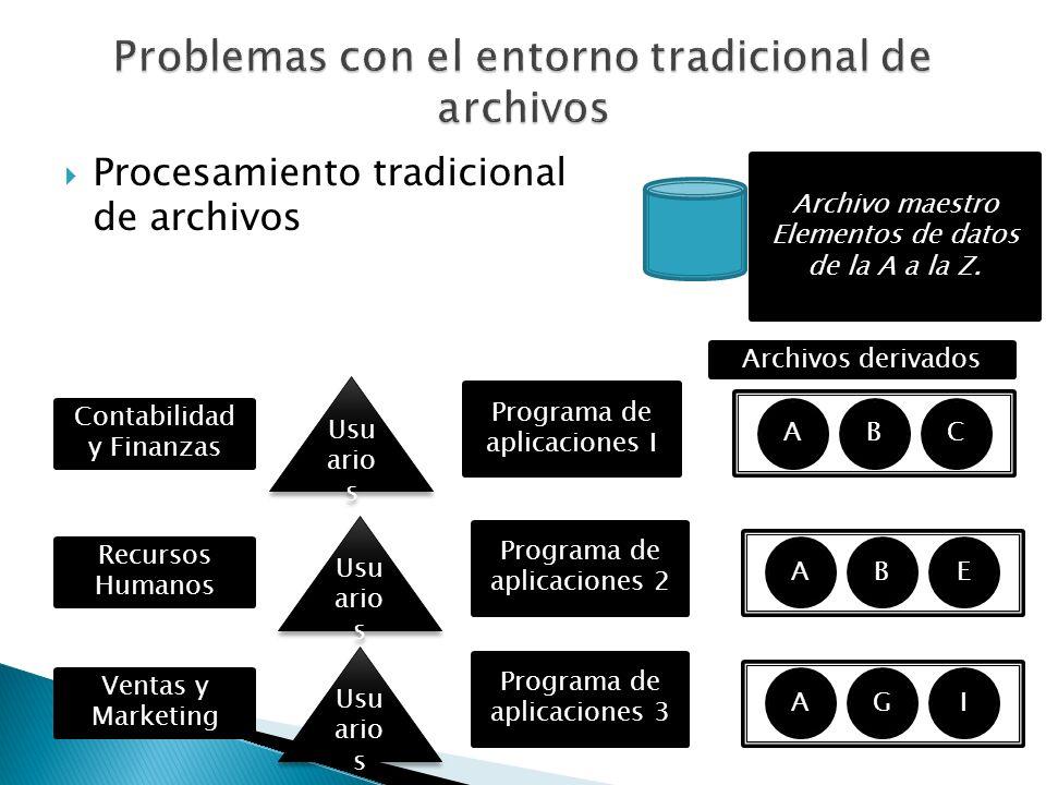 Procesamiento tradicional de archivos Programa de aplicaciones I Usu ario s ABC Archivos derivados Contabilidad y Finanzas Programa de aplicaciones 2
